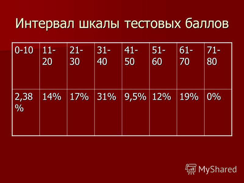 Интервал шкалы тестовых баллов 0-10 11- 20 21- 30 31- 40 41- 50 51- 60 61- 70 71- 80 2,38 % 14%17%31%9,5%12%19%0%
