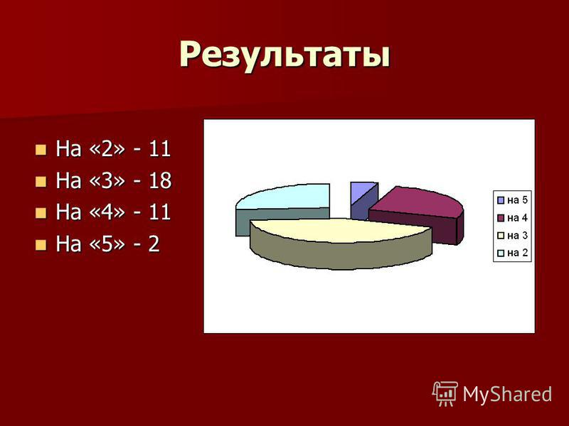 Результаты На «2» - 11 На «2» - 11 На «3» - 18 На «3» - 18 На «4» - 11 На «4» - 11 На «5» - 2 На «5» - 2