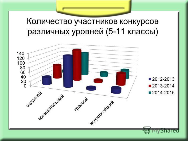 Количество участников конкурсов различных уровней (5-11 классы)