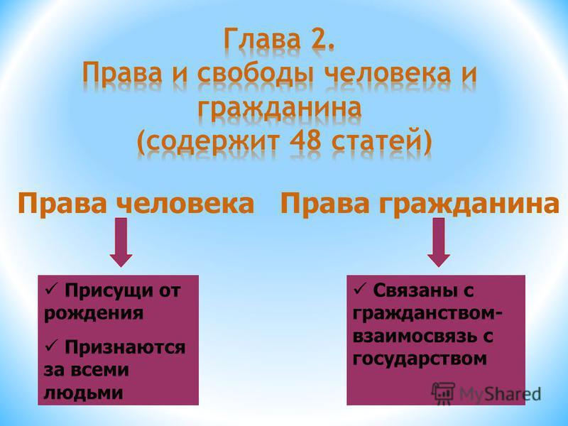 Права человека Права гражданина Присущи от рождения Признаются за всеми людьми Связаны с гражданством- взаимосвязь с государством