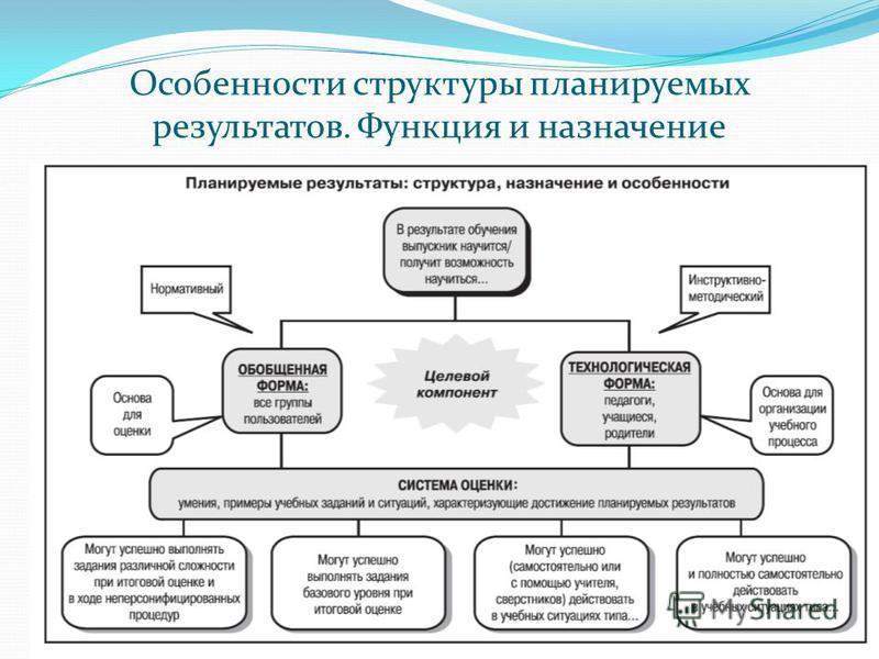 Особенности структуры планируемых результатов. Функция и назначение