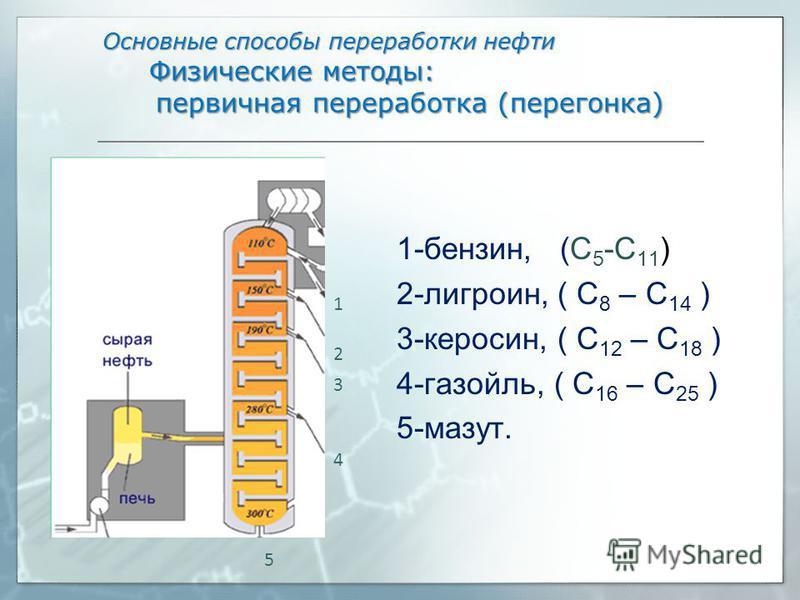 Основные способы переработки нефти Физические методы: первичная переработка (перегонка) Основные способы переработки нефти Физические методы: первичная переработка (перегонка) 1-бензин, (С 5 -С 11 ) 2-лигроин, ( C 8 – C 14 ) 3-керосин, ( C 12 – C 18
