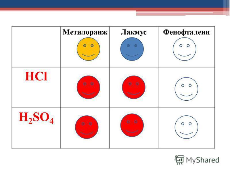 МетилоранжЛакмусФенофталеин HCl H 2 SO 4