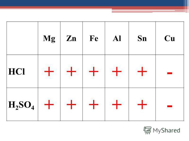 MgZnFeAlSnCu HCl +++++- H 2 SO 4 +++++-