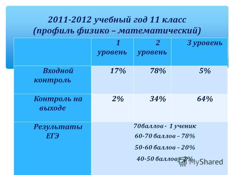 1 уровень 2 уровень 3 уровень Входной контроль 17%78%5% Контроль на выходе 2%34%64% Результаты ЕГЭ 70 баллов - 1 ученик 60-70 баллов – 78% 50-60 баллов – 20% 40-50 баллов – 2% 2011-2012 учебный год 11 класс (профиль физико – математический)