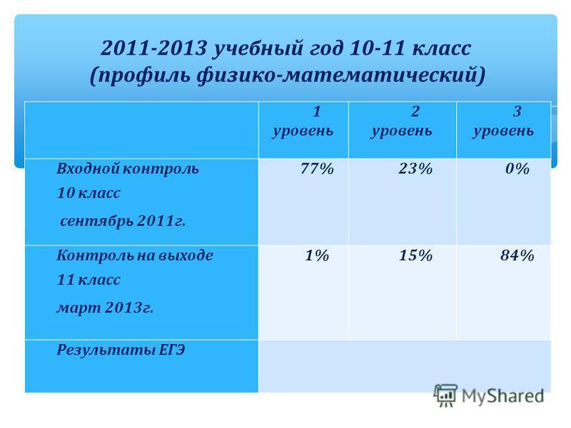 1 уровень 2 уровень 3 уровень Входной контроль 10 класс сентябрь 2011 г. 77%23%0% Контроль на выходе 11 класс март 2013 г. 1%15%84% Результаты ЕГЭ 2011-2013 учебный год 10-11 класс (профиль физико-математический)