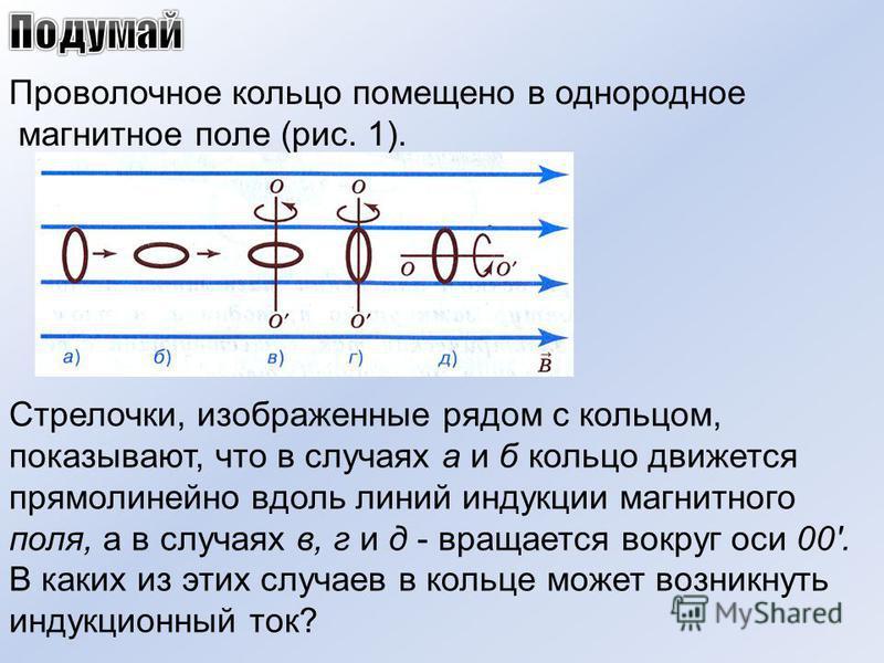 Рис. 1 Проволочное кольцо помещено в однородное магнитное поле (рис. 1). Стрелочки, изображенные рядом с кольцом, показывают, что в случаях а и б кольцо движется прямолинейно вдоль линий индукции магнитного поля, а в случаях в, г и д - вращается вокр