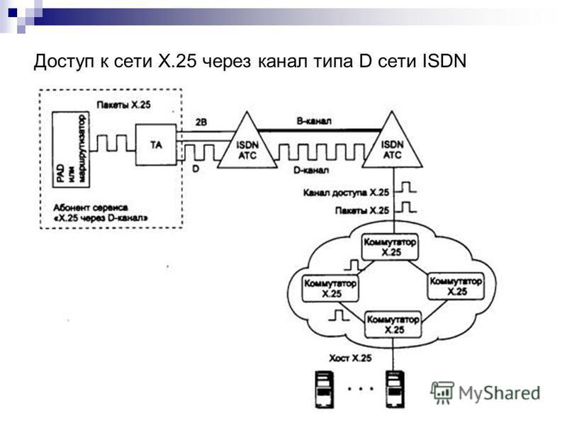 Доступ к сети Х.25 через канал типа D сети ISDN