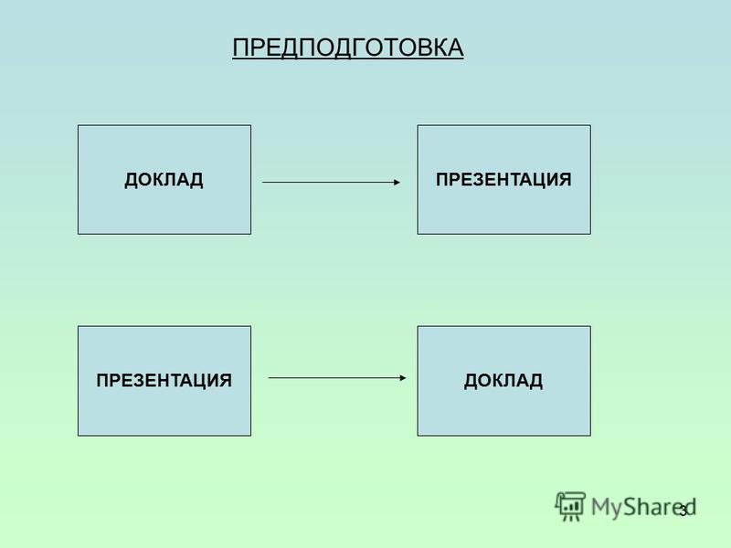 3 ПРЕДПОДГОТОВКА ДОКЛАДПРЕЗЕНТАЦИЯ ДОКЛАД