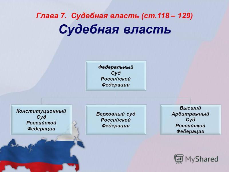 Глава 7. Судебная власть (ст.118 – 129) Судебная власть Федеральный Суд Российской Федерации Конституционный Суд Российской Федерации Верховный суд Российской Федерации Высший Арбитражный Суд Российской Федерации