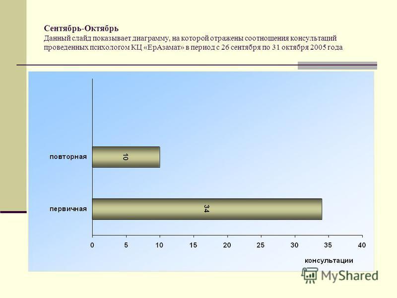 Сентябрь-Октябрь Данный слайд показывает диаграмму, на которой отражены соотношения консультаций проведенных психологом КЦ «Ер Азамат» в период с 26 сентября по 31 октября 2005 года