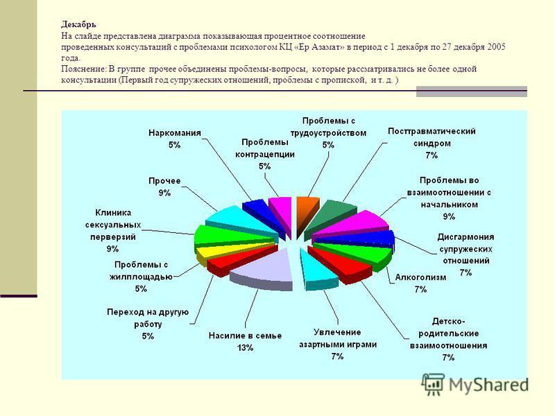 Декабрь На слайде представлена диаграмма показывающая процентное соотношение проведенных консультаций с проблемами психологом КЦ «Ер Азамат» в период с 1 декабря по 27 декабря 2005 года. Пояснение: В группе прочее объединены проблемы-вопросы, которые