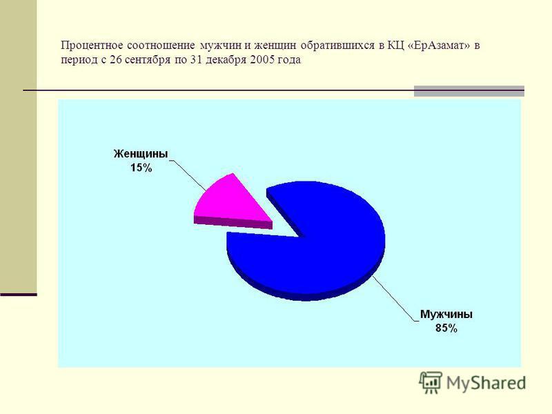 Процентное соотношение мужчин и женщин обратившихся в КЦ «Ер Азамат» в период с 26 сентября по 31 декабря 2005 года