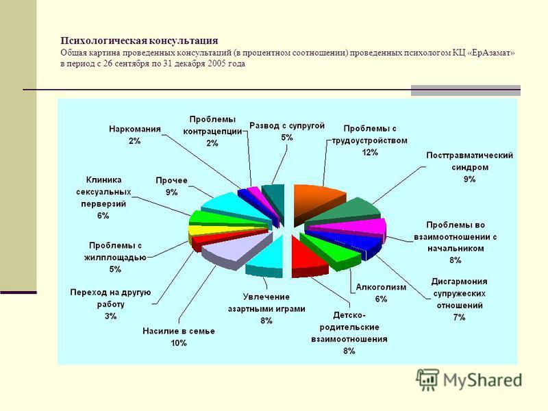Психологическая консультация Общая картина проведенных консультаций (в процентном соотношении) проведенных психологом КЦ «Ер Азамат» в период с 26 сентября по 31 декабря 2005 года
