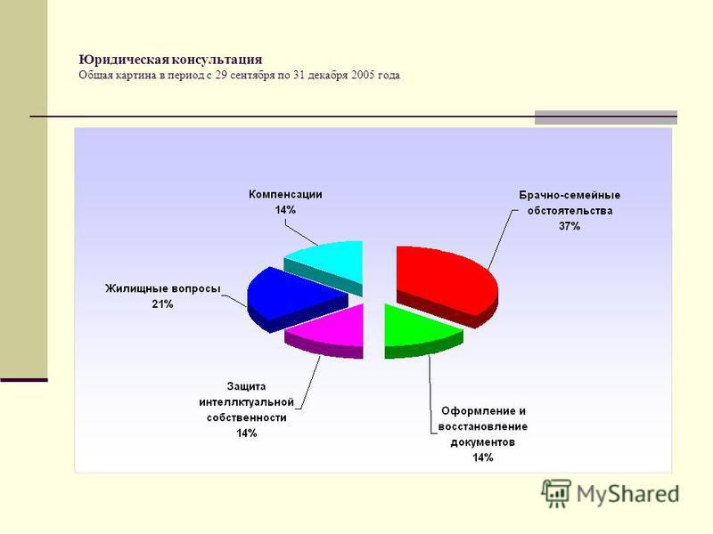 Юридическая консультация Общая картина в период с 29 сентября по 31 декабря 2005 года