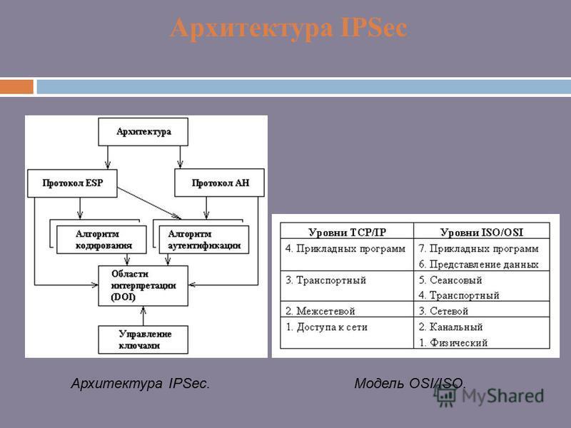 Архитектура IPSec Модель OSI/ISO.Архитектура IPSec.