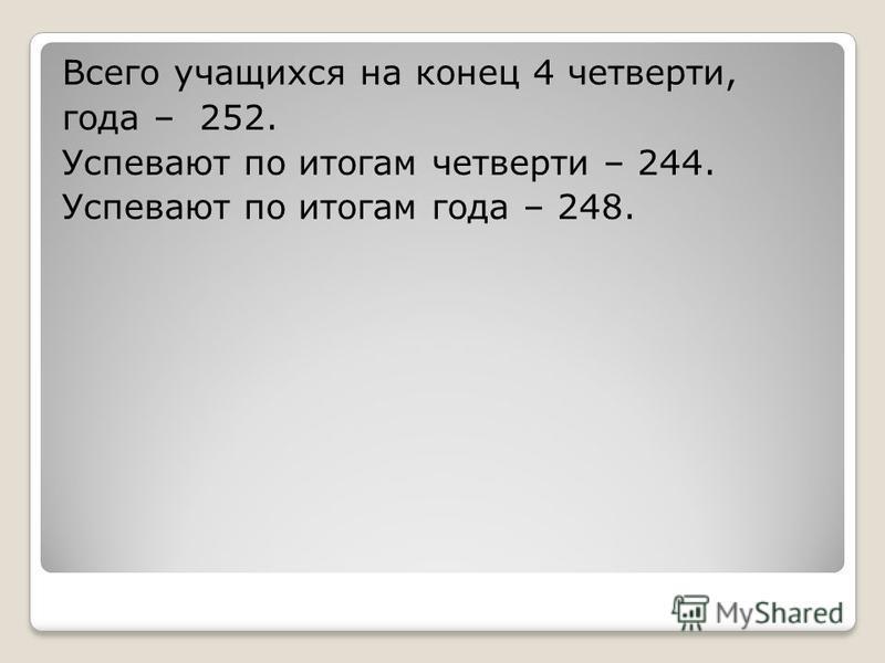 Всего учащихся на конец 4 четверти, года – 252. Успевают по итогам четверти – 244. Успевают по итогам года – 248.