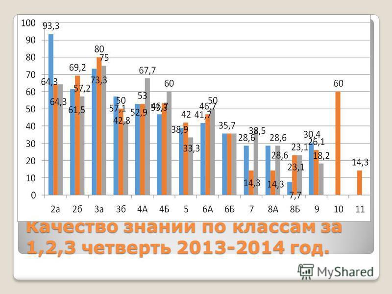 Качество знаний по классам за 1,2,3 четверть 2013-2014 год.