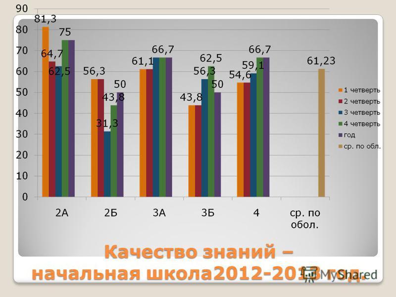 Качество знаний – начальная школа 2012-2013 год.