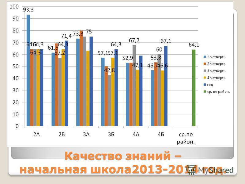 Качество знаний – начальная школа 2013-2014 год.
