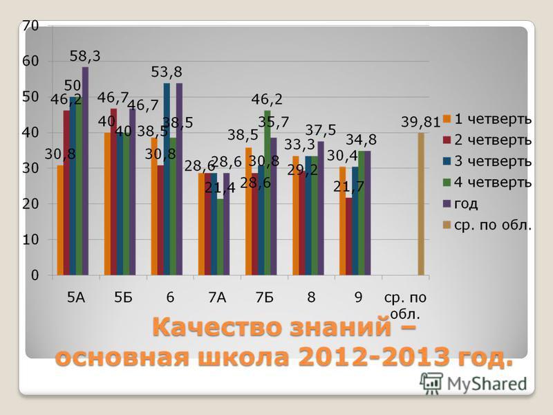 Качество знаний – основная школа 2012-2013 год.