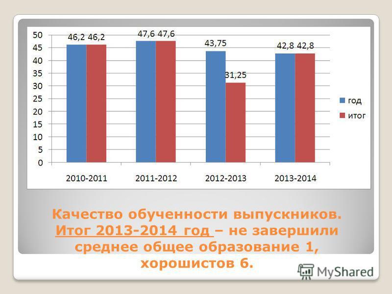 Качество обученности выпускников. Итог 2013-2014 год – не завершили среднее общее образование 1, хорошистов 6.
