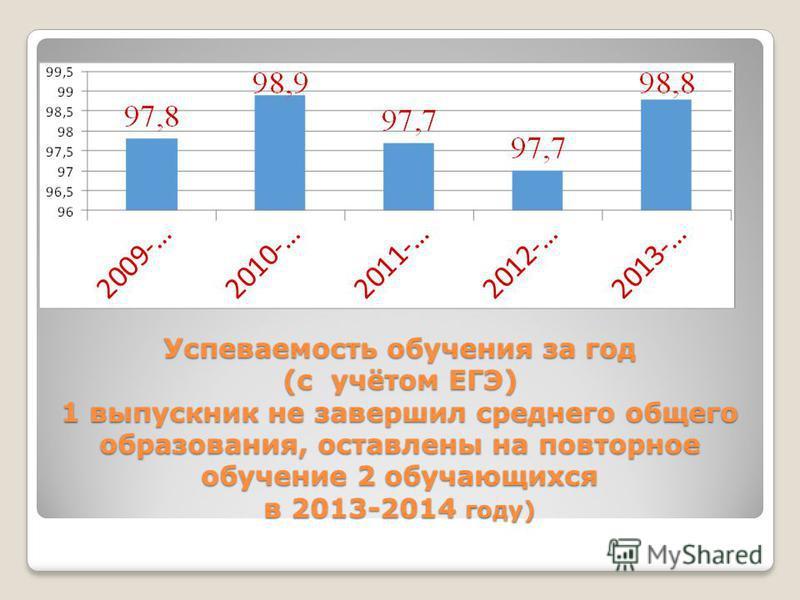 Успеваемость обучения за год (с учётом ЕГЭ) 1 выпускник не завершил среднего общего образования, оставлены на повторное обучение 2 обучающихся в 2013-2014 году)