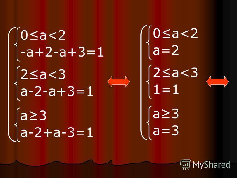 0 а<2 -а+2-а+3=1 2 а<3 а-2-а+3=1 а 3 а-2+а-3=1 0 а<2 а=2 2 а<3 1=1 а 3 а=3