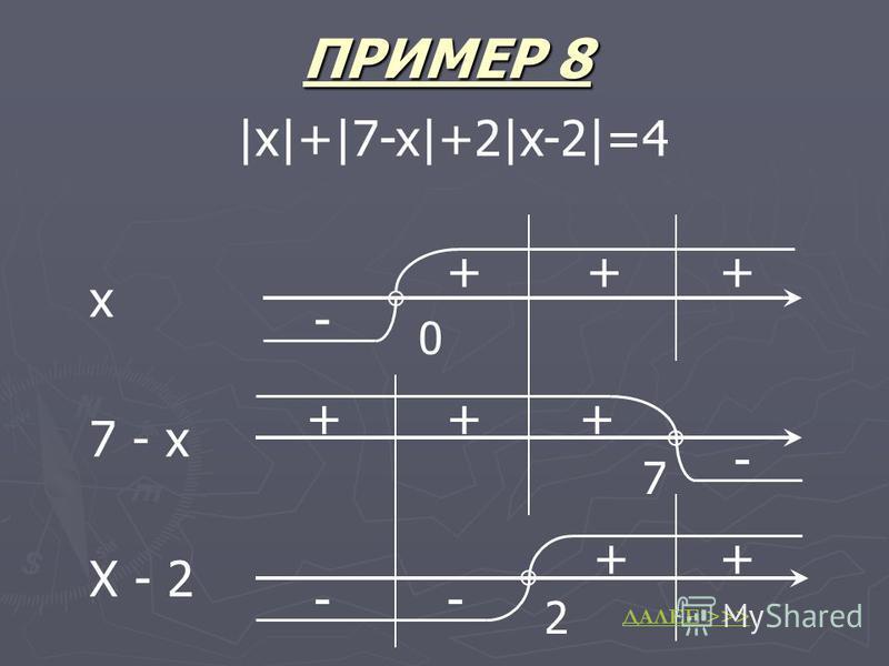 ПРИМЕР 8 |x|+|7-x|+2|x-2|=4 7 2 7 - х Х - 2 0 х + - -- ++ ++ +++ - ДАЛЕЕ >>>