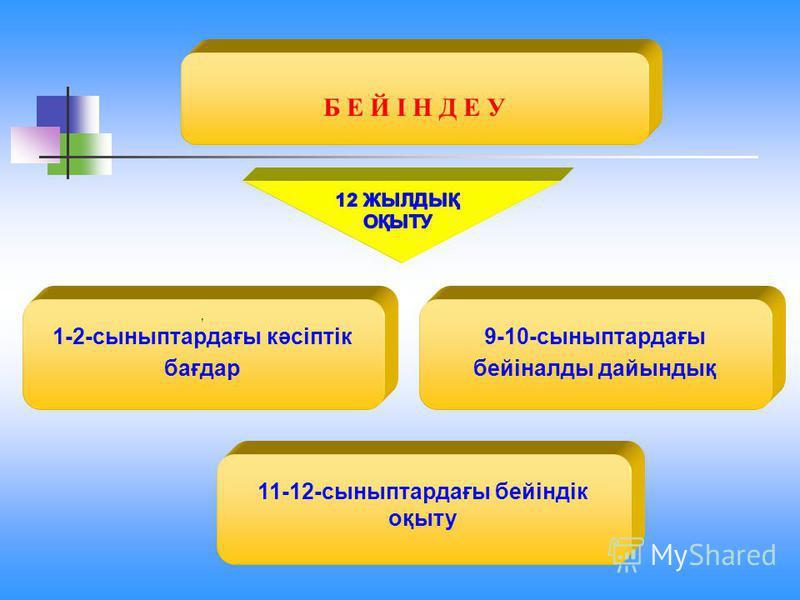 Б Е Й І Н Д Е У, 1-2-сыныптардағы кәсіптік бағдар 9-10-сыныптардағы бейіналды дайындық 11-12-сыныптардағы бейіндік оқыту