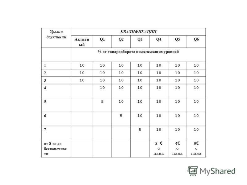 Уровни даун линий КВАЛИФИКАЦИИ Активн ый Q1Q2Q3Q4Q5Q6 % от товарооборота нижележащих уровней 1 10 2 3 4 5 5 6 5 7 5 от 8-го до бесконечности 2 с пака 4 с пака 8 с пака