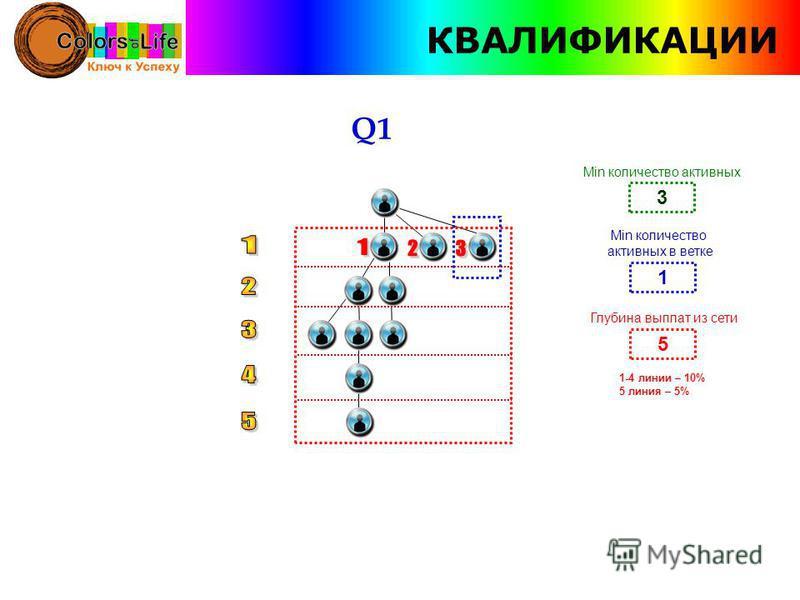 КВАЛИФИКАЦИИ Q1 3 Min количество активных 1 Min количество активных в ветке 5 Глубина выплат из сети 1-4 линии – 10% 5 линия – 5%