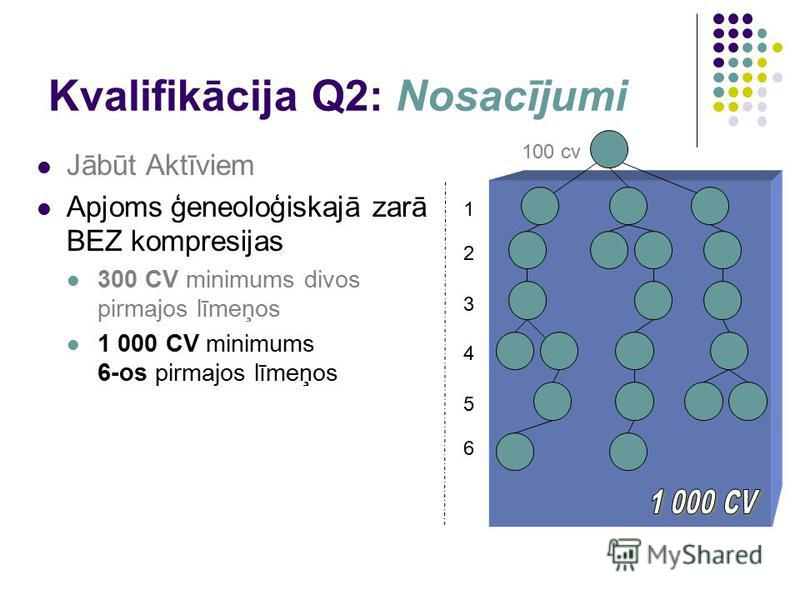 Kvalifikācija Q2: Nosacījumi Jābūt Aktīviem Apjoms ģeneoloģiskajā zarā BEZ kompresijas 300 CV minimums divos pirmajos līmeņos 1 000 CV minimums 6-os pirmajos līmeņos 1 100 cv 2 3 4 5 6