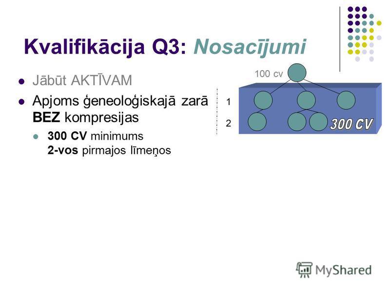 Kvalifikācija Q3: Nosacījumi Jābūt AKTĪVAM Apjoms ģeneoloģiskajā zarā BEZ kompresijas 300 CV minimums 2-vos pirmajos līmeņos 1 100 cv 2
