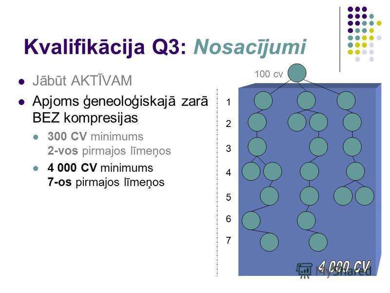 Kvalifikācija Q3: Nosacījumi Jābūt AKTĪVAM Apjoms ģeneoloģiskajā zarā BEZ kompresijas 300 CV minimums 2-vos pirmajos līmeņos 4 000 CV minimums 7-os pirmajos līmeņos 1 100 cv 2 3 4 5 6 7