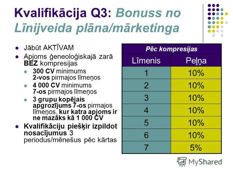 Kvalifikācija Q3: Bonuss no Līnijveida plāna/mārketinga Jābūt AKTĪVAM Apjoms ģeneoloģiskajā zarā BEZ kompresijas 300 CV minimums 2-vos pirmajos līmeņos 4 000 CV minimums 7-os pirmajos līmeņos 3 grupu kopējais apgrozījums 7-os pirmajos līmeņos, kur ka