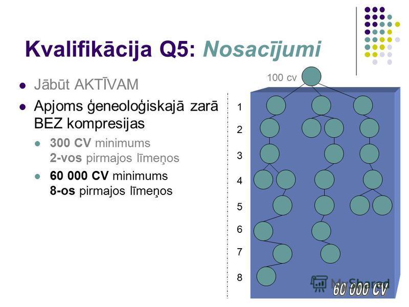 Kvalifikācija Q5: Nosacījumi Jābūt AKTĪVAM Apjoms ģeneoloģiskajā zarā BEZ kompresijas 300 CV minimums 2-vos pirmajos līmeņos 60 000 CV minimums 8-os pirmajos līmeņos 1 100 cv 2 3 4 5 6 7 8