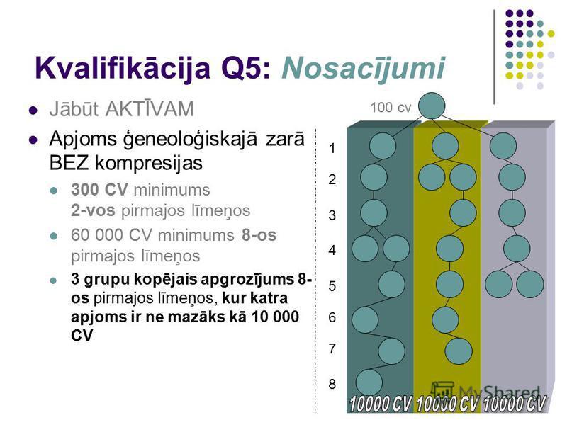 Kvalifikācija Q5: Nosacījumi Jābūt AKTĪVAM Apjoms ģeneoloģiskajā zarā BEZ kompresijas 300 CV minimums 2-vos pirmajos līmeņos 60 000 СV minimums 8-os pirmajos līmeņos 3 grupu kopējais apgrozījums 8- os pirmajos līmeņos, kur katra apjoms ir ne mazāks k