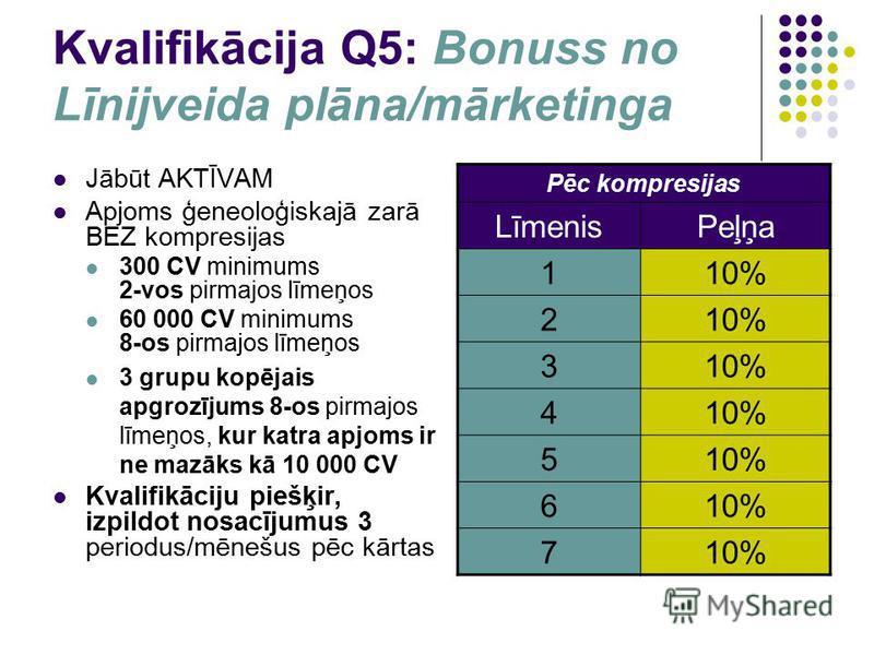 Kvalifikācija Q5: Bonuss no Līnijveida plāna/mārketinga Jābūt AKTĪVAM Apjoms ģeneoloģiskajā zarā BEZ kompresijas 300 CV minimums 2-vos pirmajos līmeņos 60 000 CV minimums 8-os pirmajos līmeņos 3 grupu kopējais apgrozījums 8-os pirmajos līmeņos, kur k