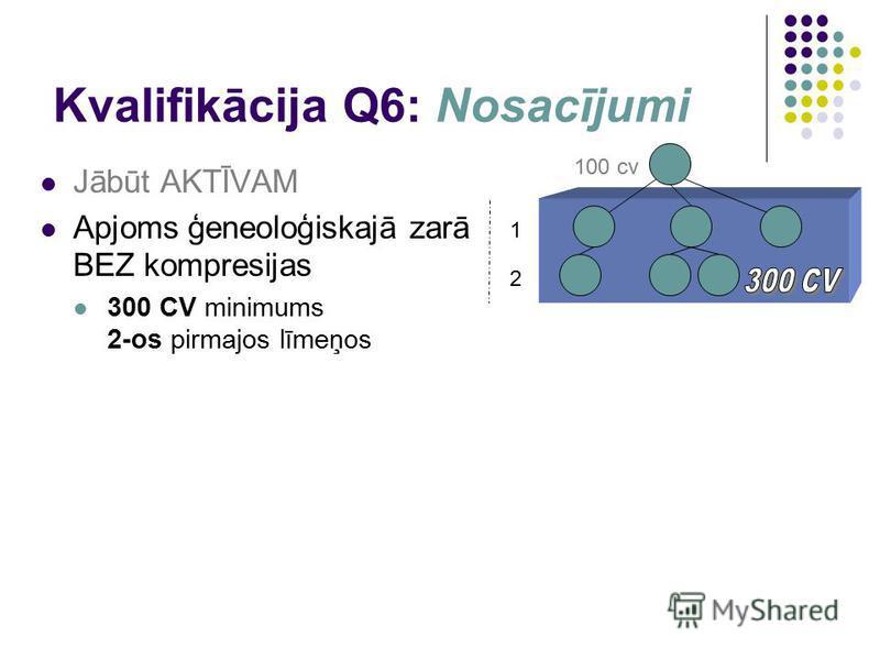 Kvalifikācija Q6: Nosacījumi Jābūt AKTĪVAM Apjoms ģeneoloģiskajā zarā BEZ kompresijas 300 CV minimums 2-os pirmajos līmeņos 1 100 cv 2