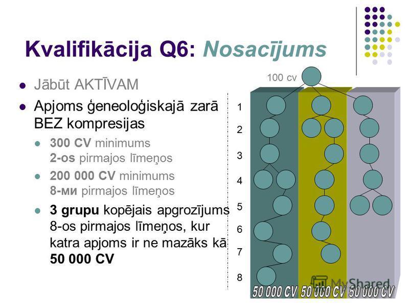 Kvalifikācija Q6: Nosacījums Jābūt AKTĪVAM Apjoms ģeneoloģiskajā zarā BEZ kompresijas 300 CV minimums 2-os pirmajos līmeņos 200 000 CV minimums 8-ми pirmajos līmeņos 3 grupu kopējais apgrozījums 8-os pirmajos līmeņos, kur katra apjoms ir ne mazāks kā