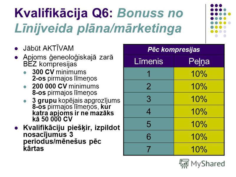 Kvalifikācija Q6: Bonuss no Līnijveida plāna/mārketinga Jābūt AKTĪVAM Apjoms ģeneoloģiskajā zarā BEZ kompresijas 300 CV minimums 2-os pirmajos līmeņos 200 000 CV minimums 8-os pirmajos līmeņos 3 grupu kopējais apgrozījums 8-os pirmajos līmeņos, kur k