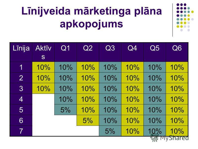 Līnijveida mārketinga plāna apkopojums LīnijaAktīv s Q1Q1Q2Q2Q3Q3Q4Q4Q5Q5Q6Q6 110% 2 3 4 55%10% 65%10% 75%10%