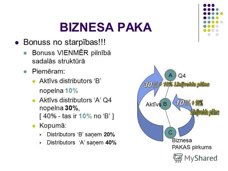 BIZNESA PAKA Bonuss no starpības!!! Bonuss VIENMĒR pilnībā sadalās struktūrā Piemēram: Aktīvs distributors B nopelna 10% Aktīvs distributors A Q4 nopelna 30%, [ 40% - tas ir 10% no B ] Kopumā: Distributors B saņem 20% Distributors A saņem 40% A B C Q