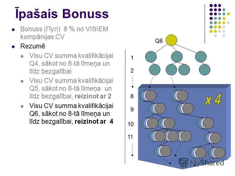 Īpašais Bonuss Bonuss (Пул) 8 % no VISIEM kompānijas CV Rezumē Visu CV summa kvalifikācijai Q4, sākot no 8-tā līmeņa un līdz bezgalībai Visu CV summa kvalifikācijai Q5, sākot no 8-tā līmeņa un līdz bezgalībai, reizinot ar 2 Visu CV summa kvalifikācij
