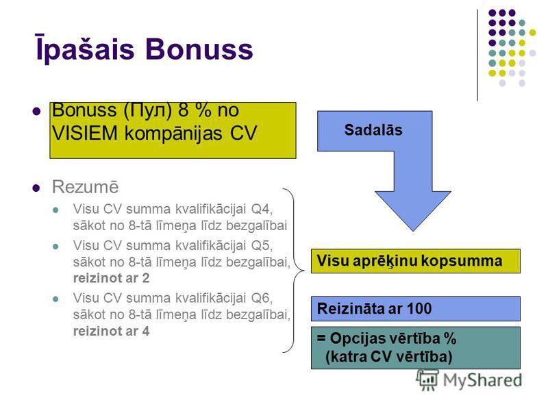 Īpašais Bonuss Bonuss (Пул) 8 % no VISIEM kompānijas CV Rezumē Visu CV summa kvalifikācijai Q4, sākot no 8-tā līmeņa līdz bezgalībai Visu CV summa kvalifikācijai Q5, sākot no 8-tā līmeņa līdz bezgalībai, reizinot ar 2 Visu CV summa kvalifikācijai Q6,