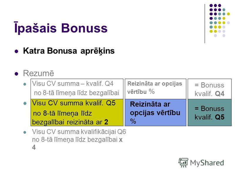 Katra Bonusa aprēķins Rezumē Visu CV summa – kvalif. Q4 no 8-tā līmeņa līdz bezgalībai Visu CV summa kvalif. Q5 no 8-tā līmeņa līdz bezgalībai reizināta ar 2 Visu CV summa kvalifikācijai Q6 no 8-tā līmeņa līdz bezgalībai х 4 Īpašais Bonuss Reizināta