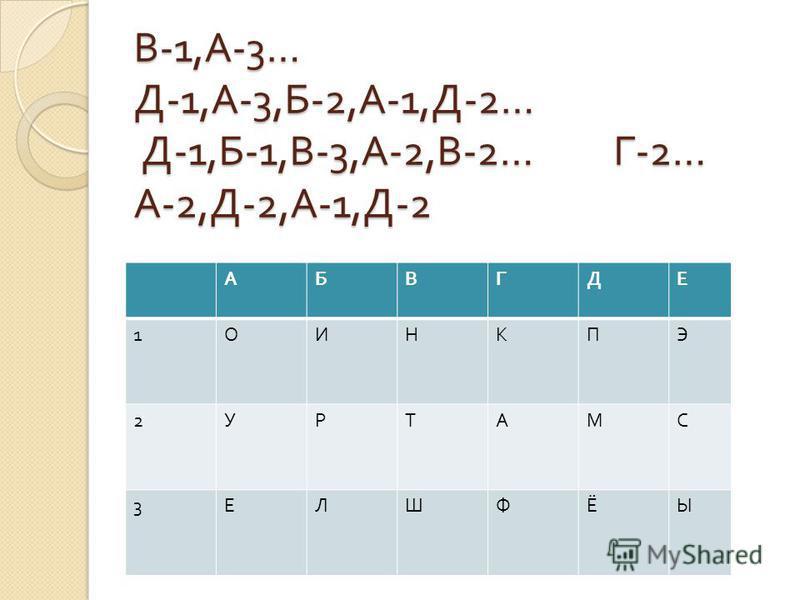 В -1, А -3… Д -1, А -3, Б -2, А -1, Д -2… Д -1, Б -1, В -3, А -2, В -2… Г -2… А -2, Д -2, А -1, Д -2 АБВГДЕ 1 ОИНКПЭ 2 УРТАМС 3 ЕЛШФЁЫ