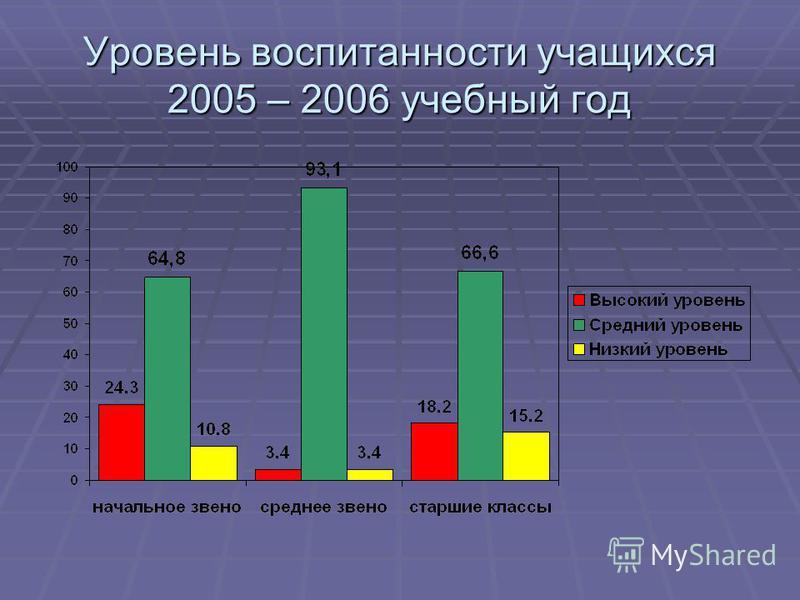 Уровень воспитанности учащихся 2005 – 2006 учебный год
