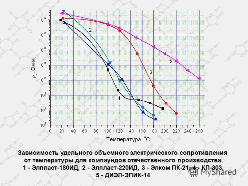 Зависимость удельного объемного электрического сопротивления от температуры для компаундов отечественного производства. 1 - Элпласт-180ИД, 2 - Элпласт-220ИД, 3 - Элком ПК-21, 4 - КП-303, 5 - ДИЭЛ-ЭПИК-14